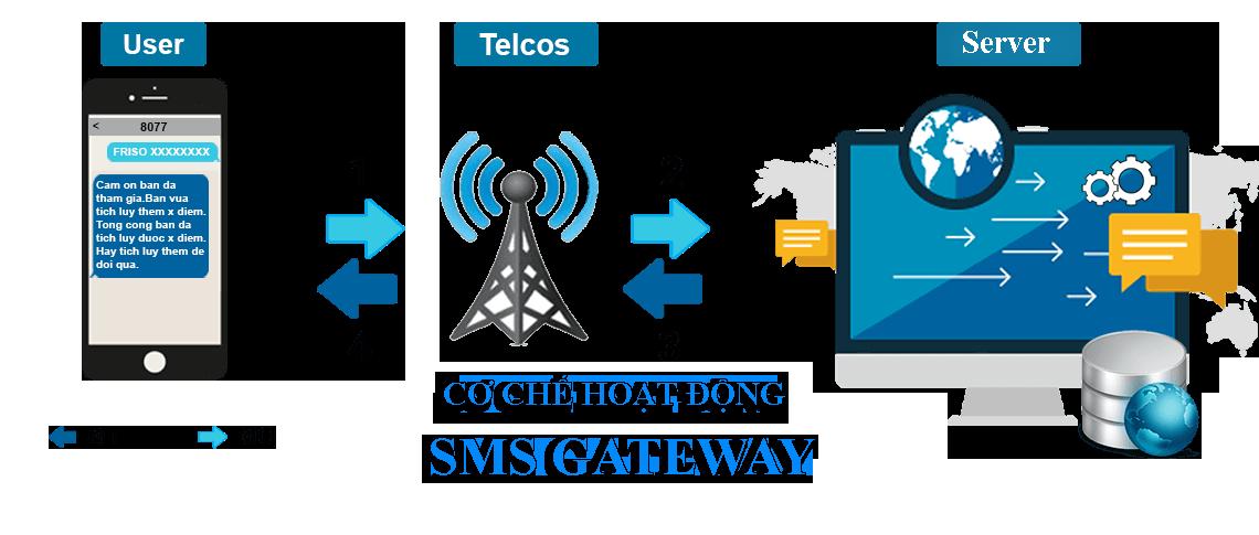 SMS GATEWAY – TRA CỨU BẢO HÀNH